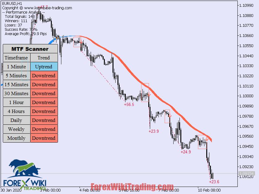 Multiple Breakout Indicator Worth 0 Free Version