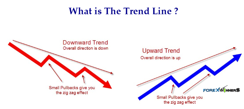 What Is The Trend Line  Forex Winners  Free Download