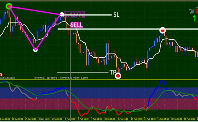 High Accuracy Triangle Chart Patterns Trading System And