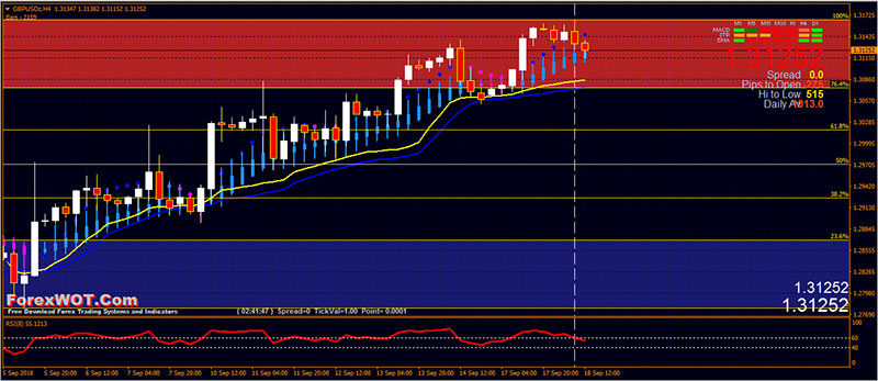 #973 Simple and Easy AutoFib Trade Zone Trading Strategy | | Forex Online Trading