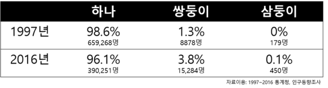 쌍둥이 삼둥이 출생 빈도 수 2016