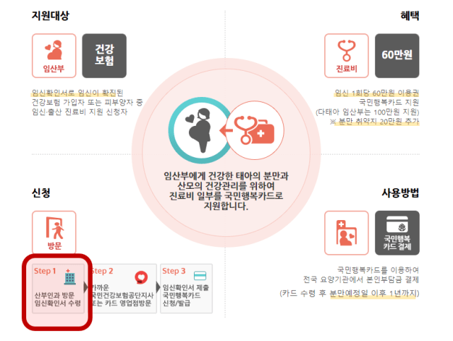 국민행복카드 지원내용