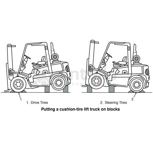 How to put Internal Combustion Engine (I.C.E) Forklift in