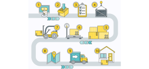 Curso Lean Manufacturing Gratis Online