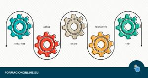 Curso online de Design Thinking y Lean Startup