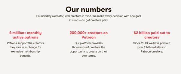 Cifras de Patreon