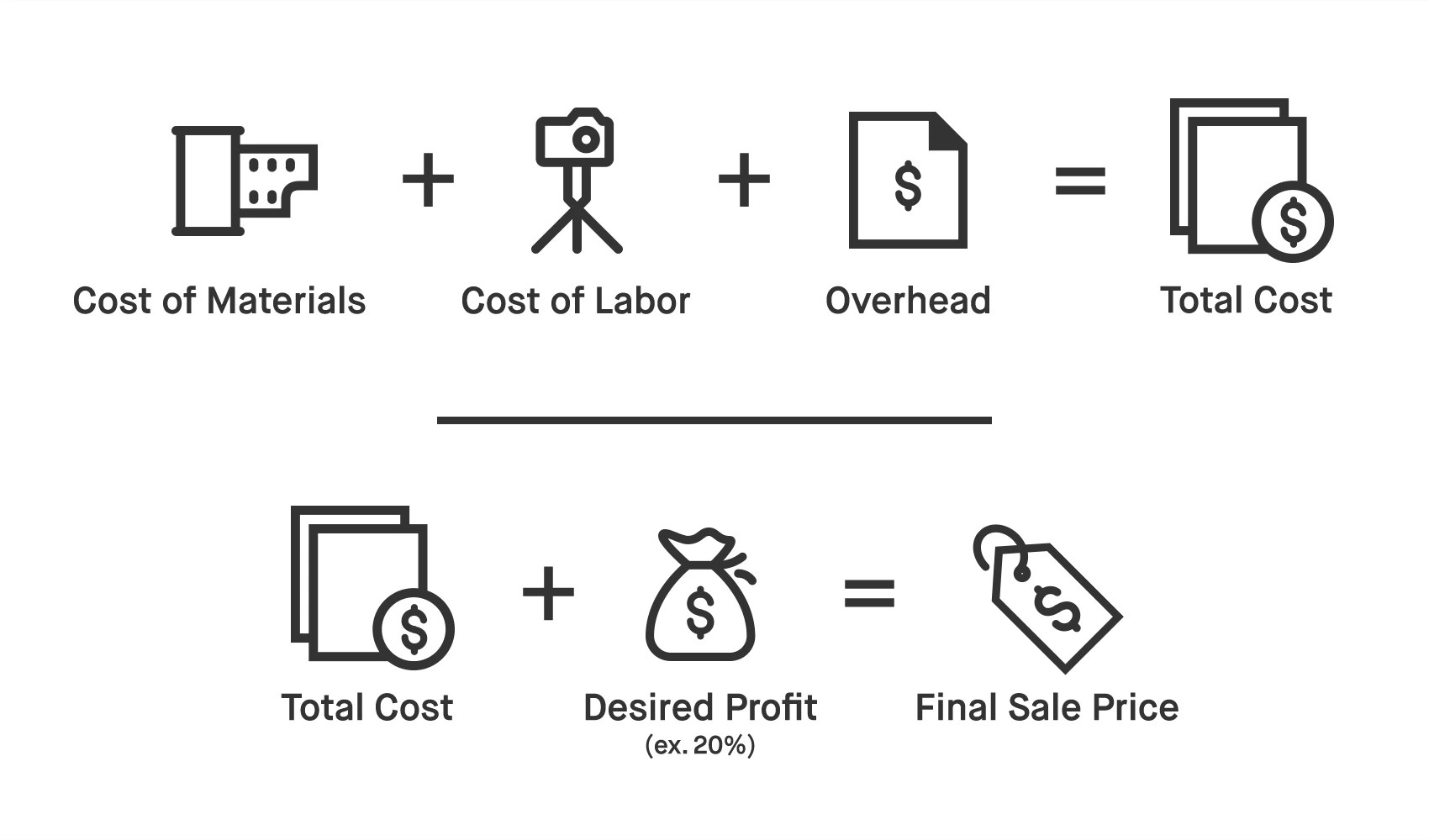 hight resolution of this pricing calculation has two steps because it s important to figure out your total cost before adding a profit percentage without knowing how much it