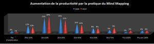 Quelle augmentation de la productivité par l'utilisation de logiciels de mindmapping en entreprise ?