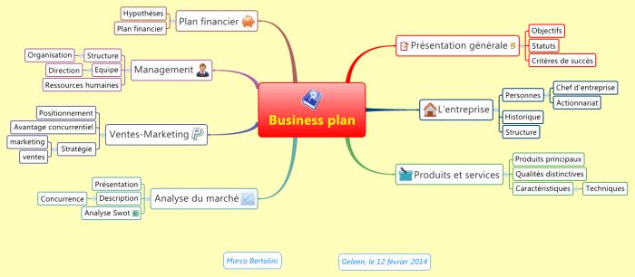 modèle de business plan en français structuré par une mindmap réalisée avec XMind
