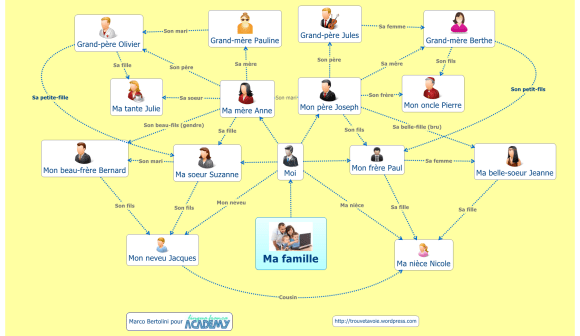 Carte conceptuelle non-linéaire illustrant les relations entre les membres d'une même famille