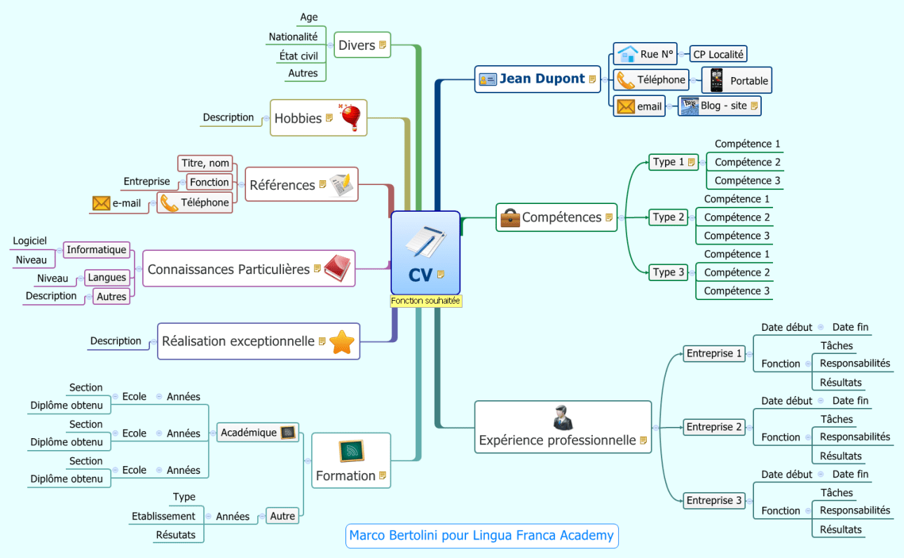 Modèle gratuit de CV sous forme de mindmap pour employé avec expérience