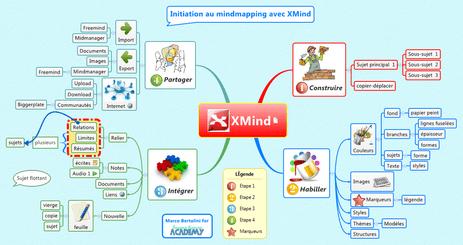 Mindmapping avec XMind - construire sa carte