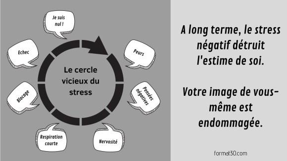 Le stress et son cercle vicieux jusqu'à la dégradation de l'estime de soi