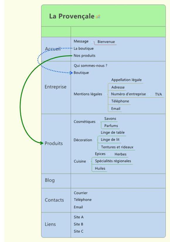 tableau du site web réalisé avec le logiciel XMind