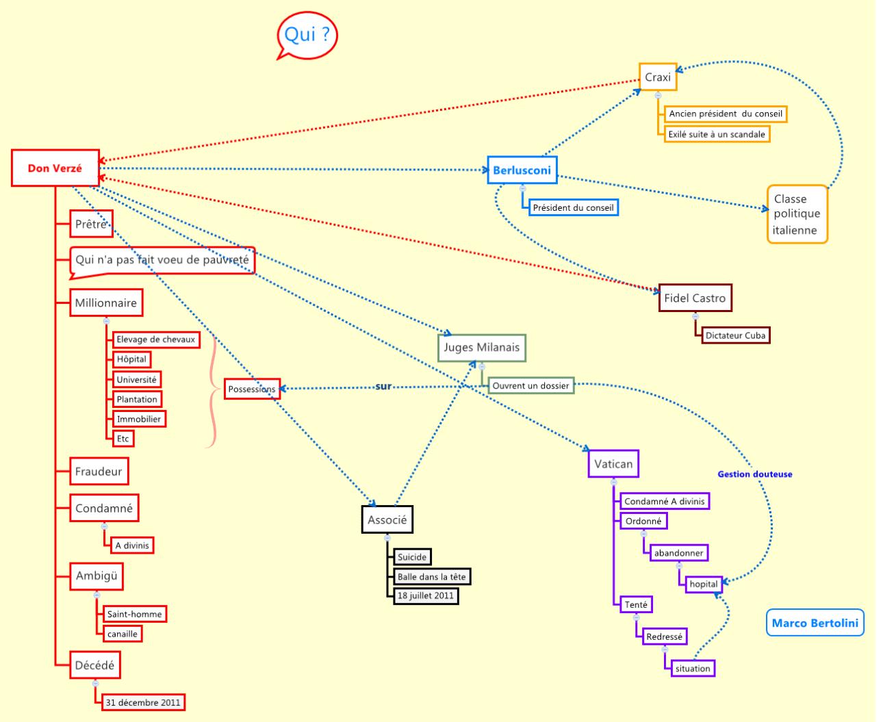 Concept map réalisée avec le logiciel de mindmapping XMind