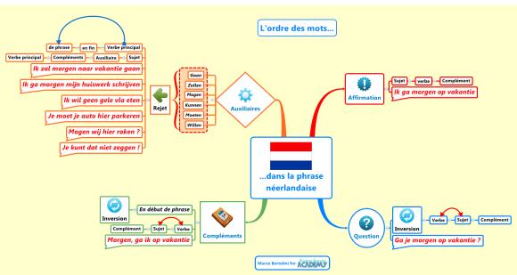 Ordre des mots dans la phrase néerlandaise