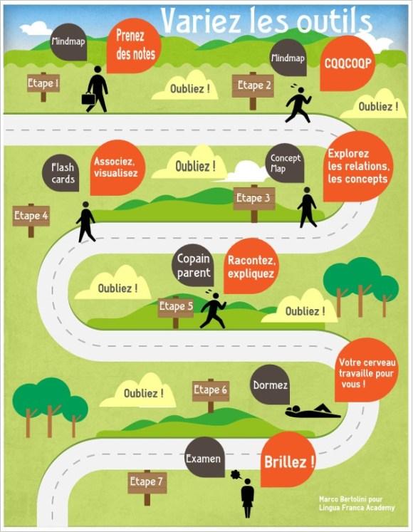Un parcours pour varier les outils d'apprentissage