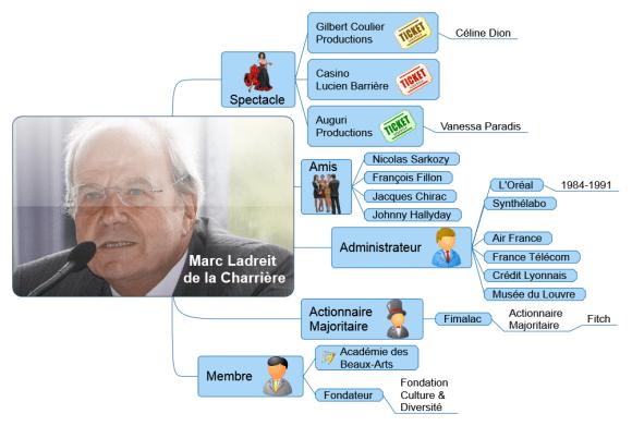Biographie de Marc Ladreit