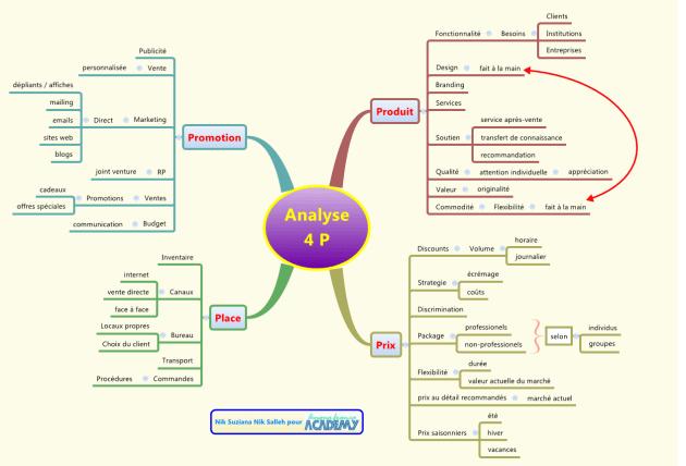Mindmap XMind : illustration de l'utilisation des cartes mentales en gestion de projet