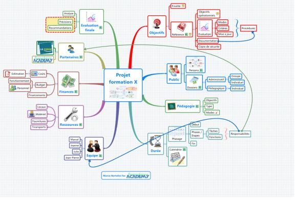 Carte mentale : tableau de bord de gestion d'un projet avec XMind