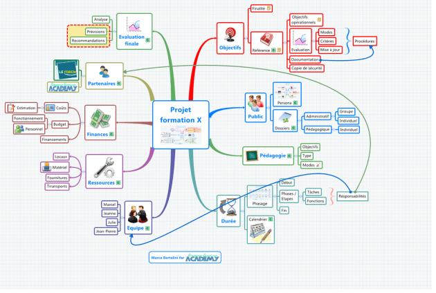 Tableau de bord - carte mentale principale en gestion de projet de formation