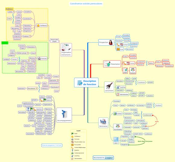 Comment gérer de grandes quantités d'informations dans une carte heuristique ?