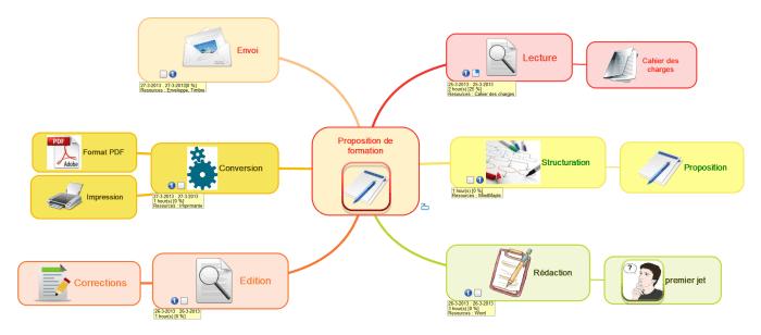 Carte mentale MindMaple - liée à la carte principale avec un hyperlien