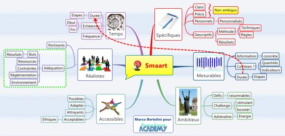 Carte mentale au format XMind importée dans le logiciel MindMeister