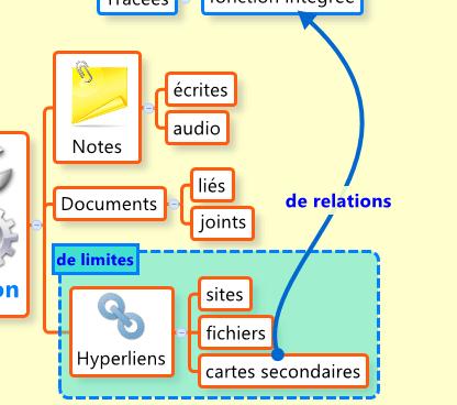 Partie de mindmap pour illustrer les concepts de limites et de relations