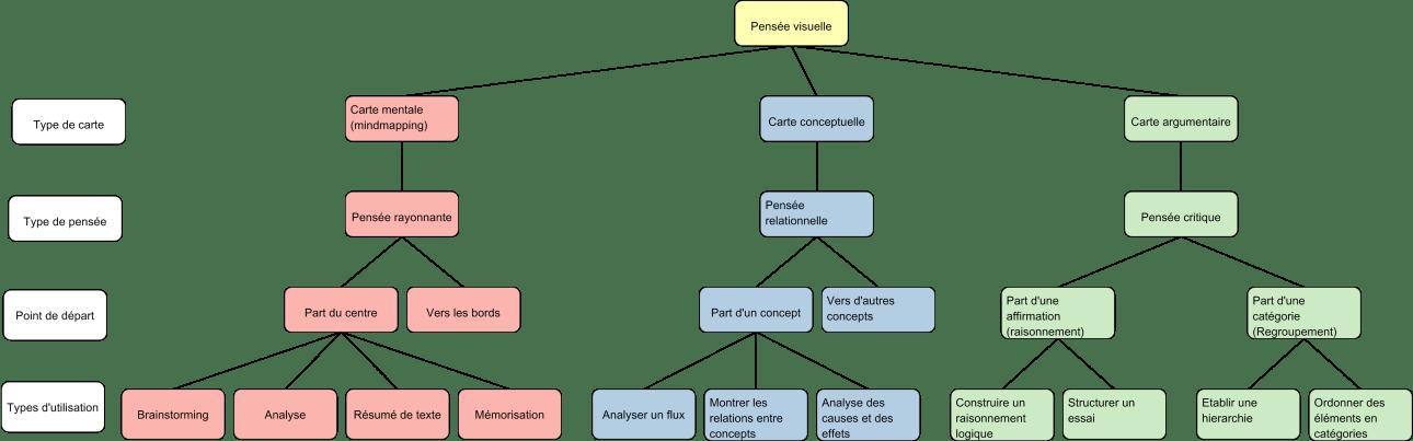 Cartes  argumentaires : exemple de regroupement