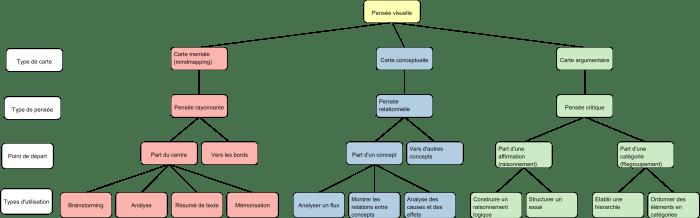 Carte de regroupement réalisée avec Rationale sur les cartes mentales, conceptuelles et argumentaires