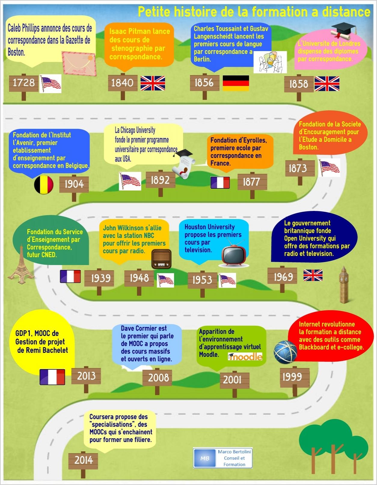 infographie illustrant la formation à distance depuis la correspondance jusqu'à l'e-learning et les MOOCs