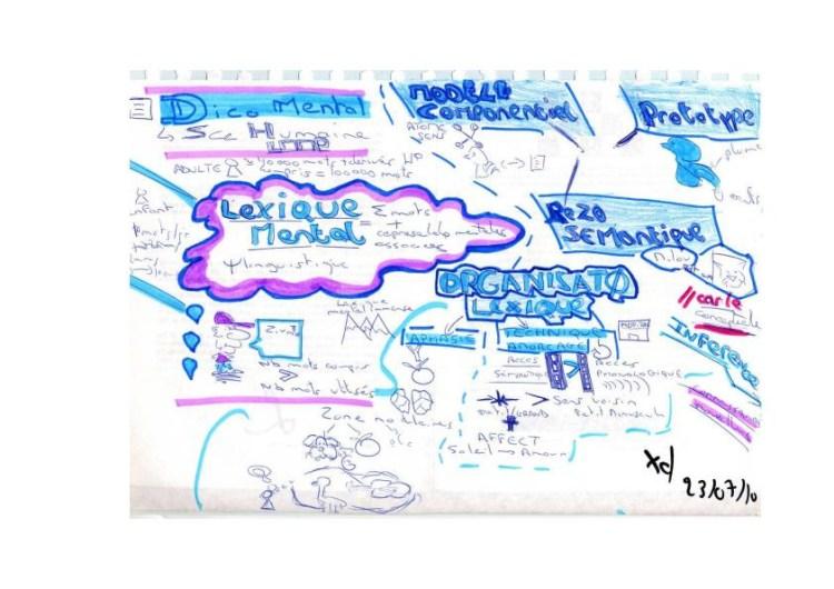 Le croquinote ou sketchnote, une méthode visuelle pour de nombreuses application