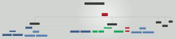 Carte mindomo représentant la structure du site web marco-bertolini.com sous forme d'organigramme bas