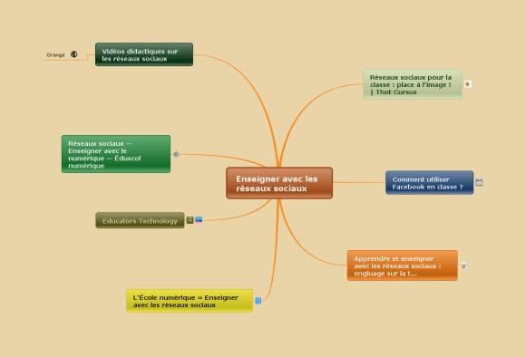 Carte mentale Mindomo créée à partir des pages web récoltées sur Internet
