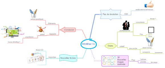 Exemple de carte mentale réalisées avec le logiciel de mindmapping iMindMap avec le nouveau style professionnel