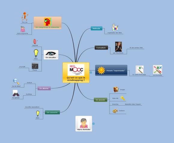 Carte mentale iMindmap sur le mindmapping exportée vers Mindomo