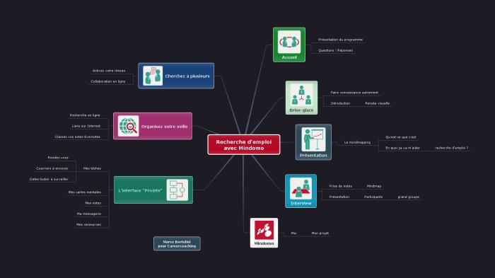 Carte mentale illustrant la formation de Careercoaching : pilotez votre recherche d'emploi avec Mindomo