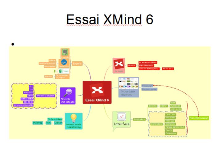 Diapositive Impress de la carte mentale XMind après exportation