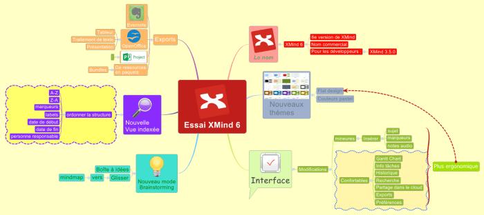 Essai de la nouvelle version du logiciel de mindmapping XMind 6