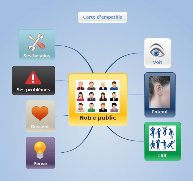 Carte d'empathie réalisée avec Mindomo le logiciel de mindmapping