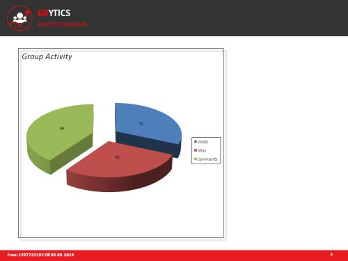 Graphique par Grytics de l'activité d'un groupe Linkedin ou Facebook