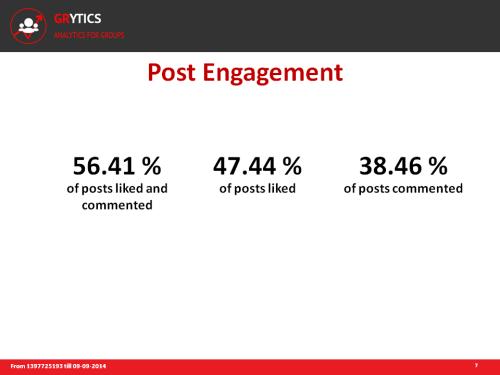 Diapositive Powerpoint montrant le taux d'engagement des posts dans un groupe linkedin