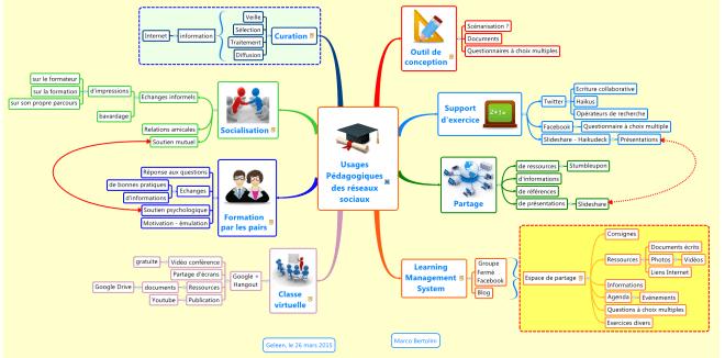Pourquoi et comment utiliser les réseaux sociaux en formation