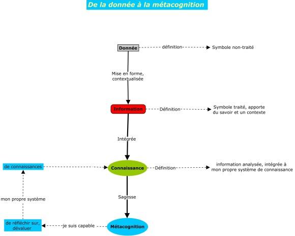 Carte conceptuelle réalisée avec l'outil de concept mapping CmapTools pour illustrer le livre de Pierre Mongin Managez avec le concept mapping