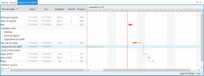Nouvelles fonctionnalités pour le diagramme de gantt dans le logiciel de cartes mentales XMind 7