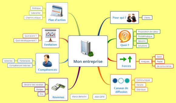 Mon entreprise : business model sous forme de mindmap XMind - illustration du webinaire gratuit Réussissez votre passage à l'elearning