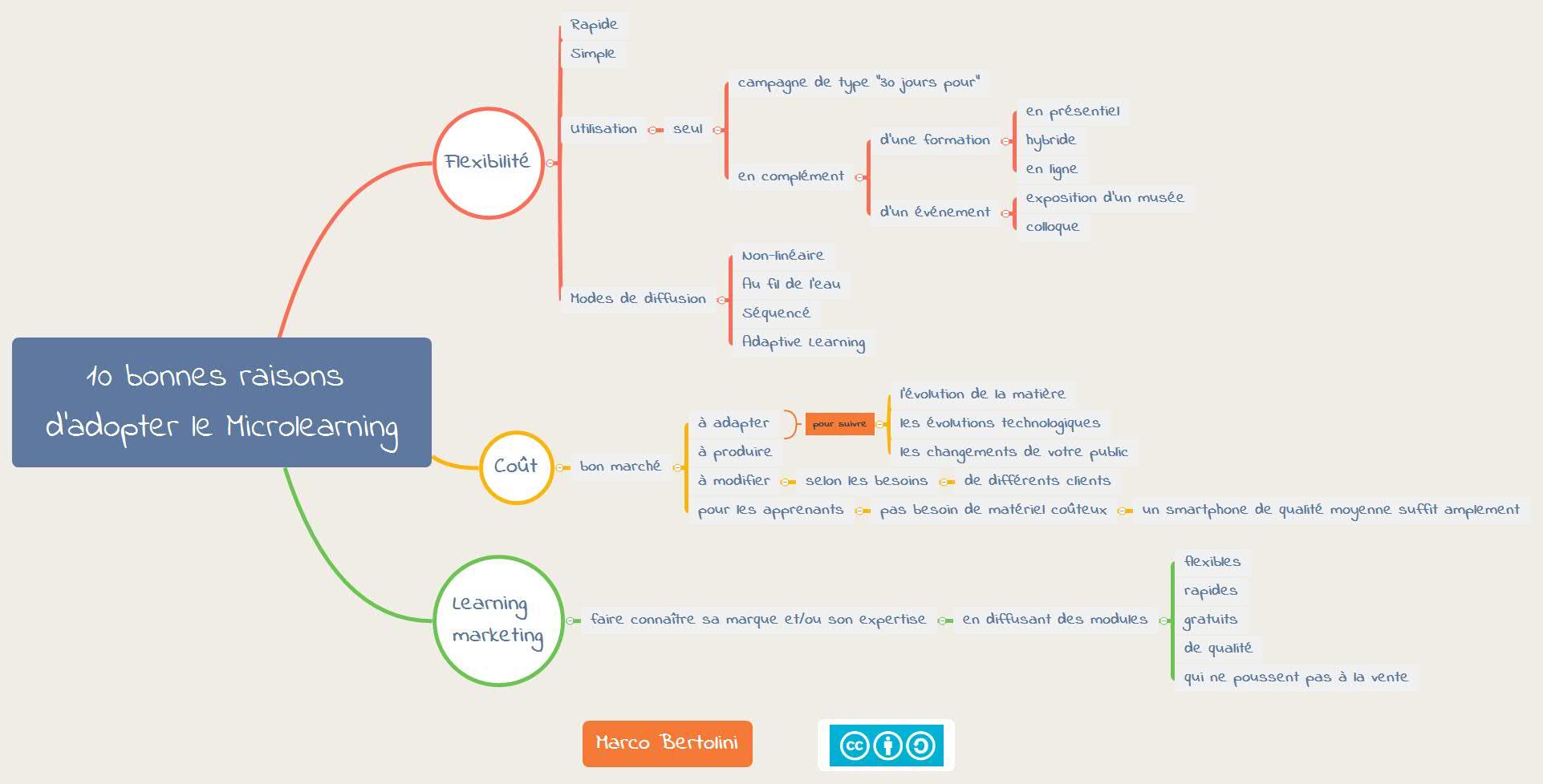 Carte mentale : 10 bonnes raisons d'adopter le microlearning pour vos formations !