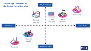 Continuum de la formation : infographie sur les différents modes de distribution de la formation