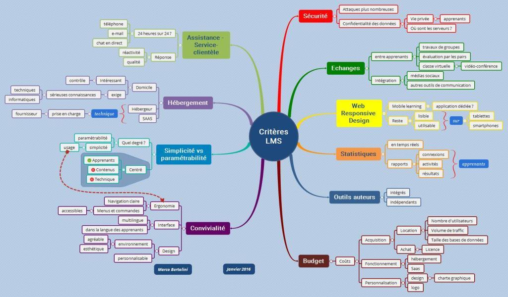 Quels critères pour mon LMS ?  Essentiel de disposer d'un bon outil pour votre conception pédagogique